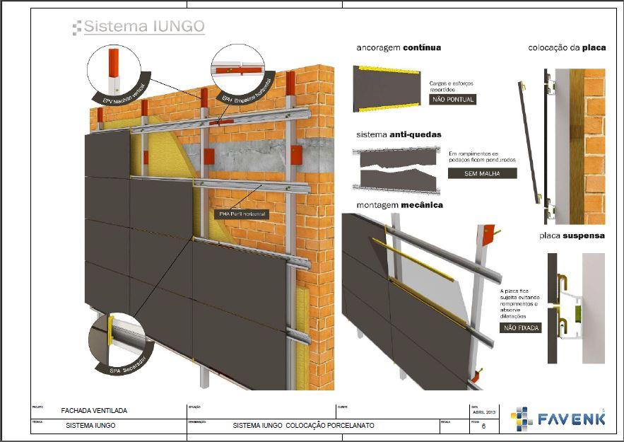 Detalhamento do Sistema Iungo de Fachada Ventilada